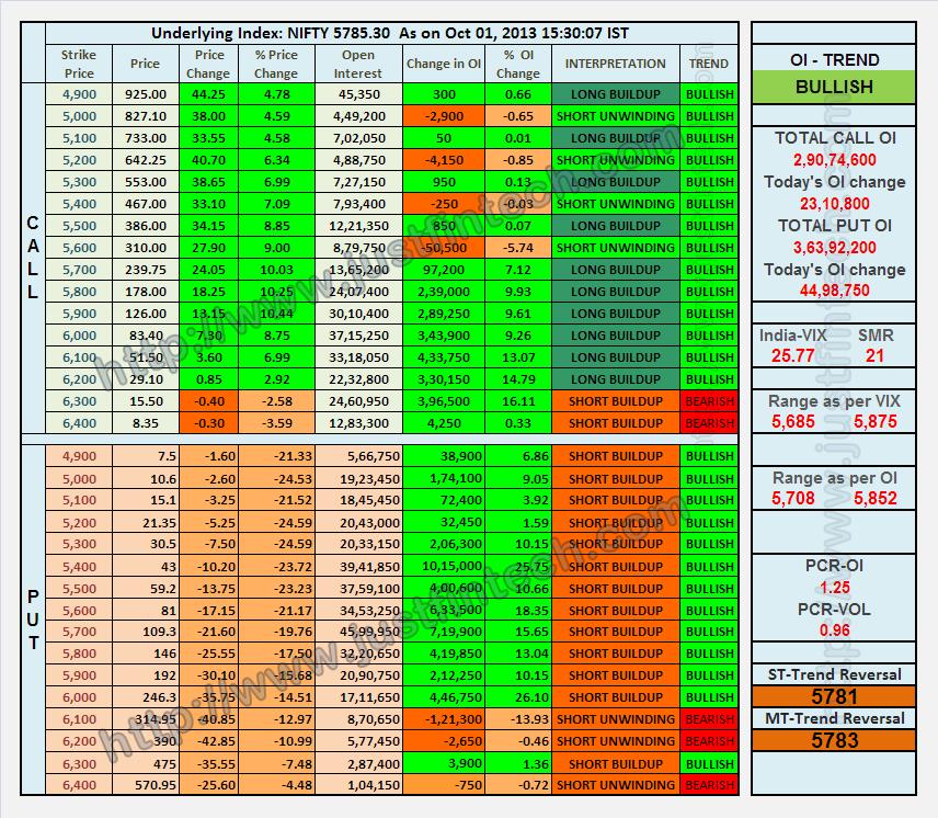 indian stock market technical analysis books pdf
