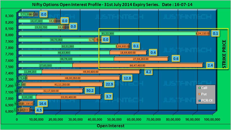 Option trading open interest