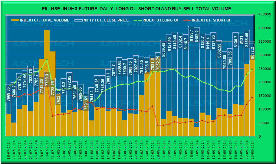 FII Index Derivatives - Outstanding Open Interest Data - 23-09-2014