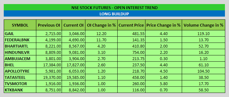 Stock open interest - Trade setups that work