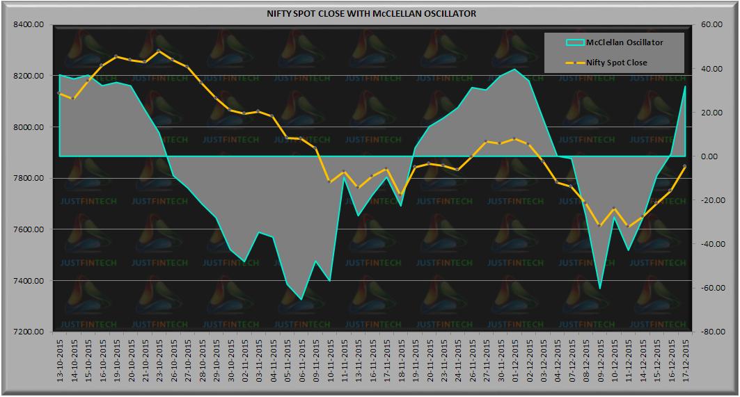 Nifty Put Call Ratio Live Chart:
