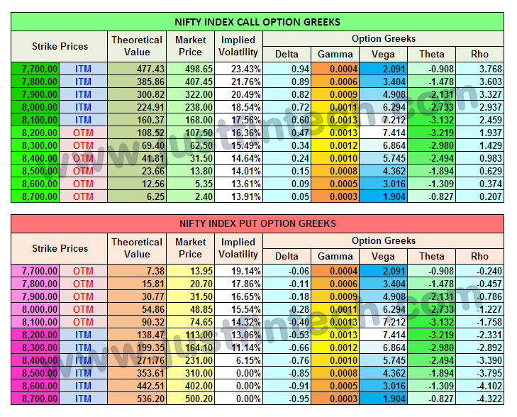 How to trade in nifty options in india
