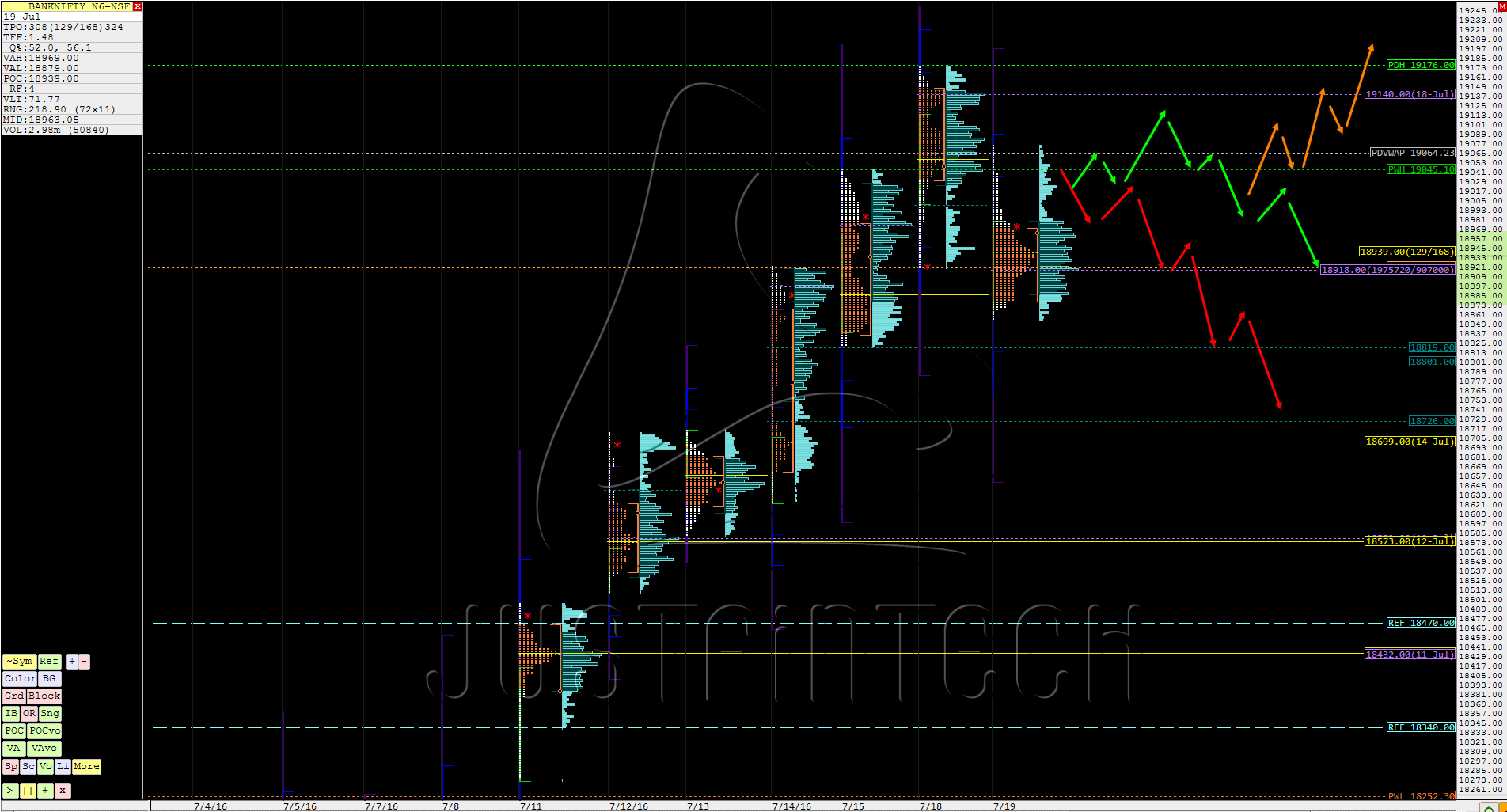 Forexpros nifty future chart