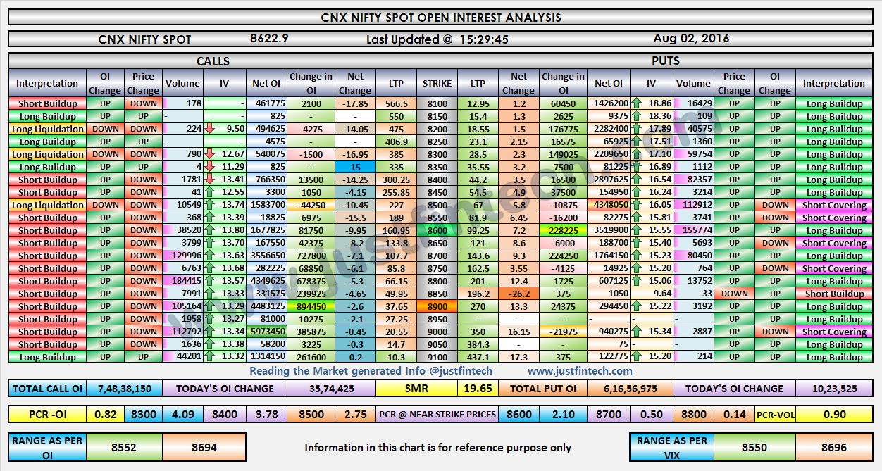 Nifty Index Options - Open Interest Analysis - 02-08-2016