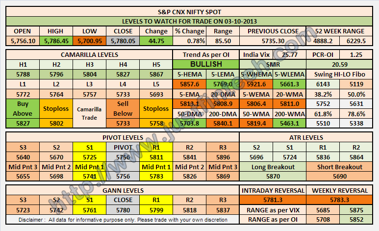 Nifty Spot Levels