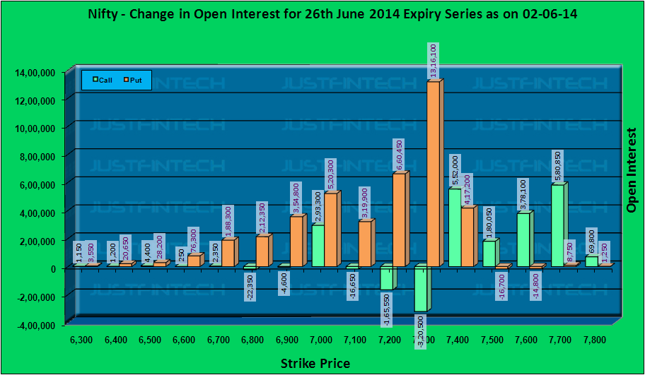 Nifty OI CHANGE EOD