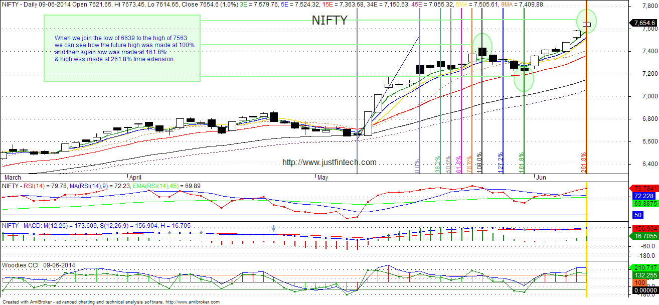 Nifty-daily-fibo-time-extension-09-06-2014