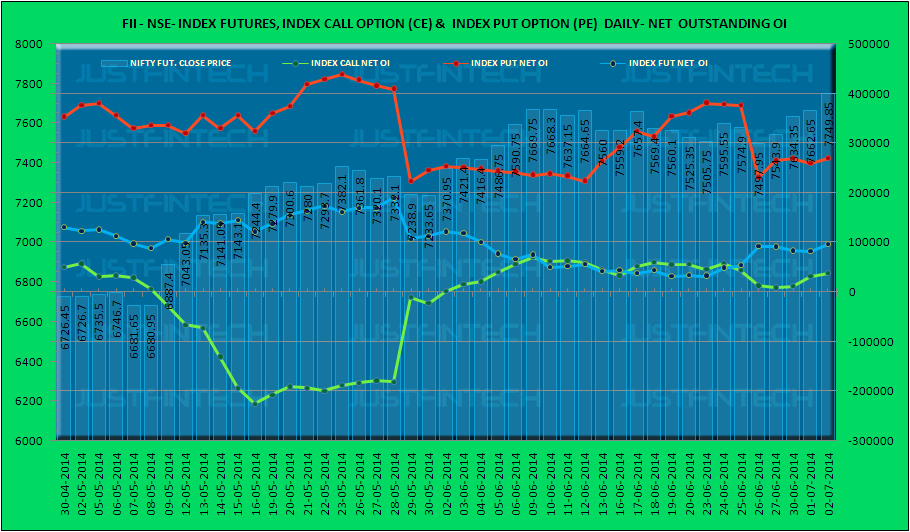 Fii Index Futures Amp Options Outstanding Open Interest Data