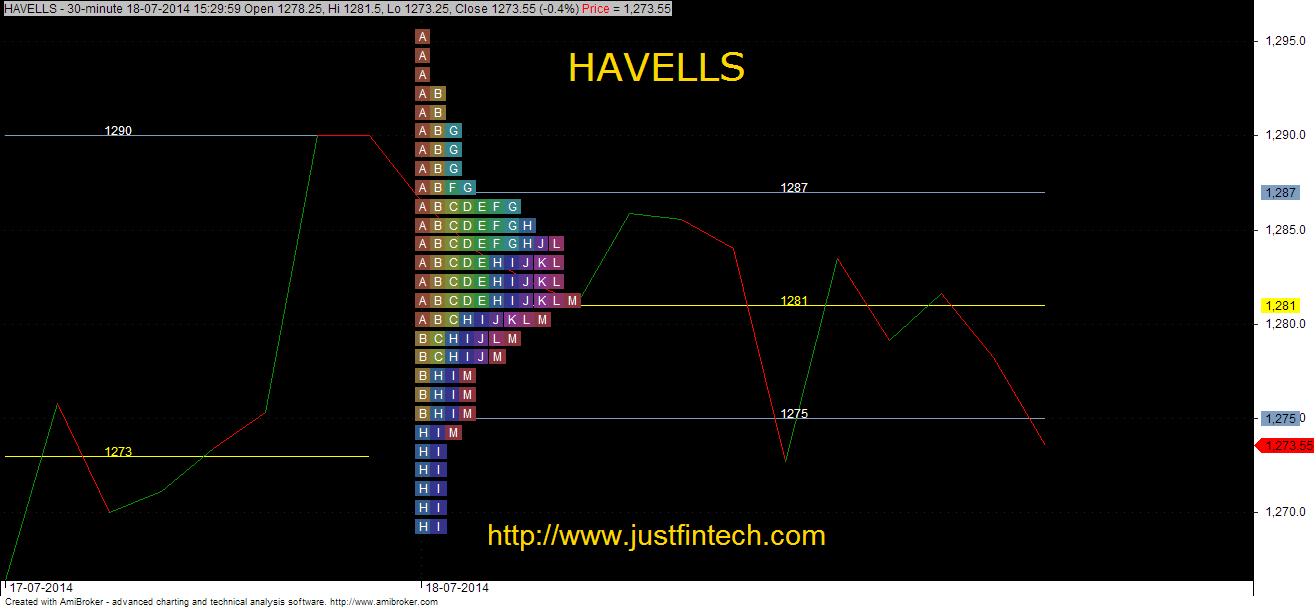 Havells MP Chart with a Bell Shaped Curve
