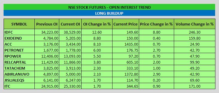 NSE-Stocks_Long_Buildup