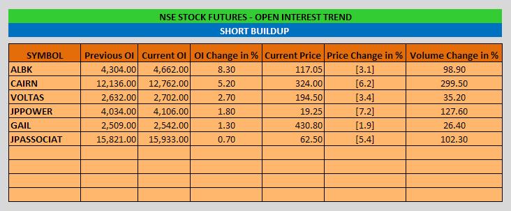 NSE-Stocks_Short_Buildup