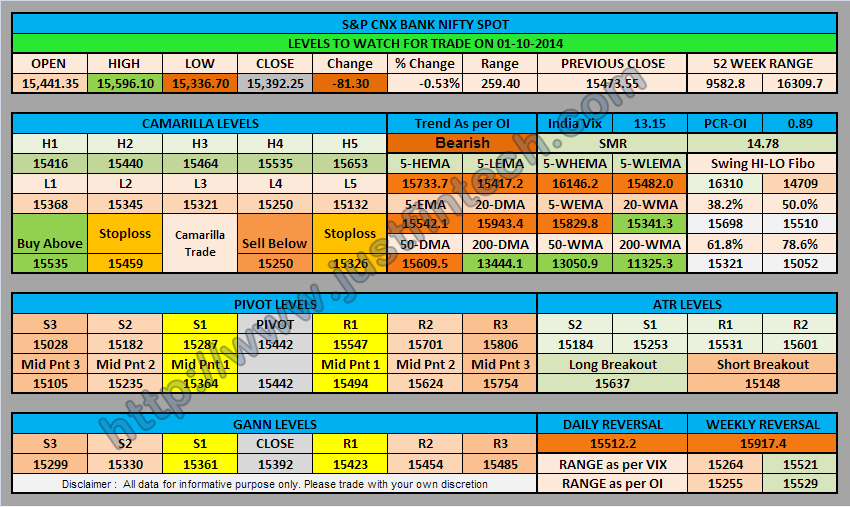 S&P CNX Bank Nifty Spot Trading Levels for 01-10-2014