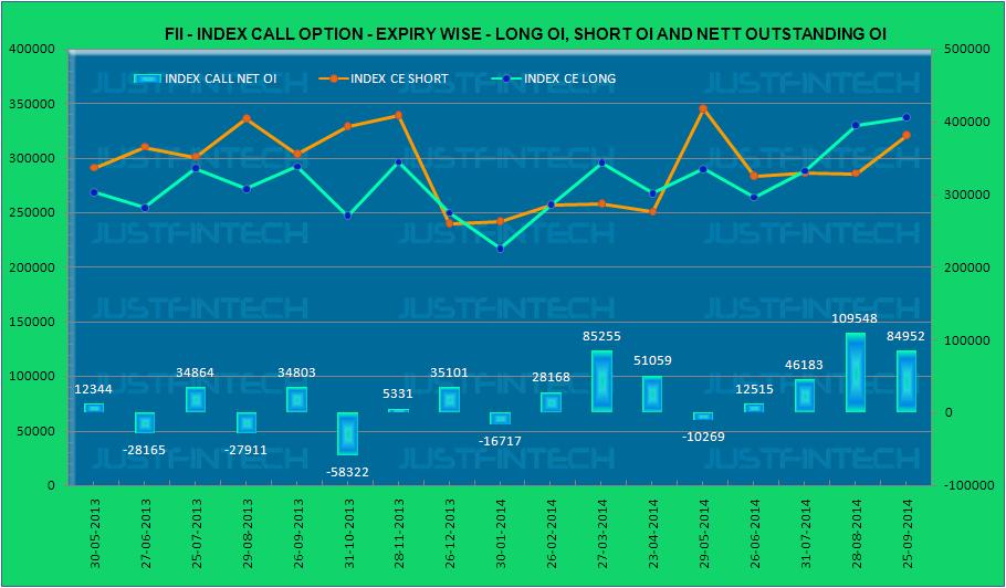 FII - Index Derivatives Expiry Statistics - 25-09-2014 Expiry Series