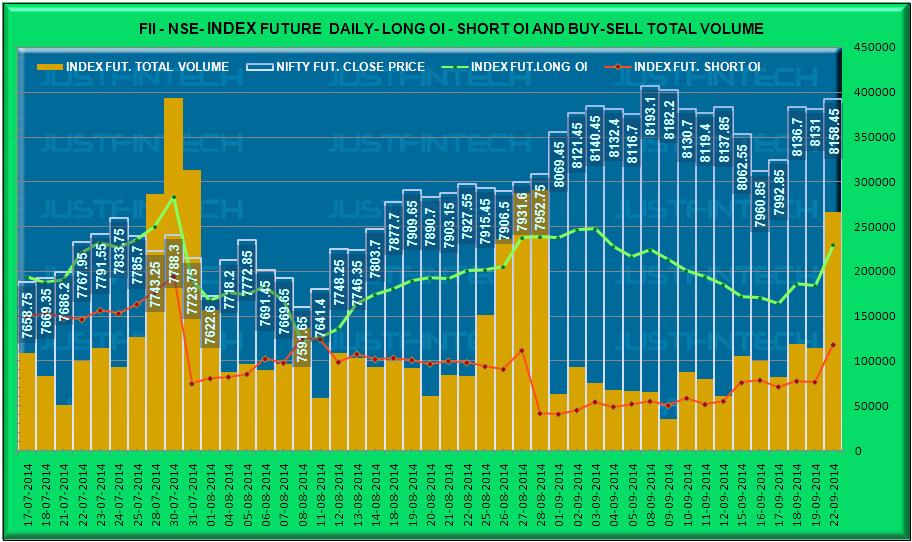 FII Index Derivatives - Outstanding Open Interest Data - 22-09-2014