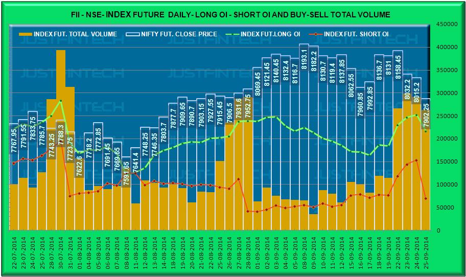 FII Index Derivatives - Outstanding Open Interest Data - 25-09-2014