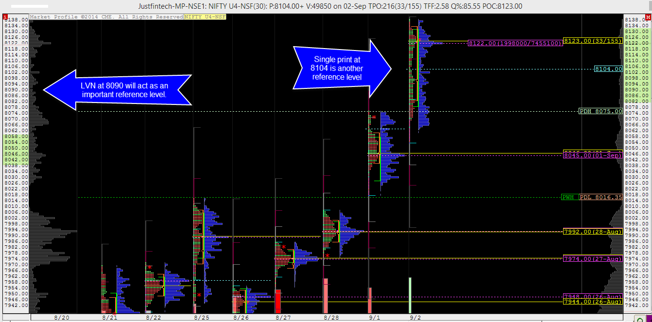 Nifty Future - ProAMT Analysis - Technical Levels - 03-09-2014