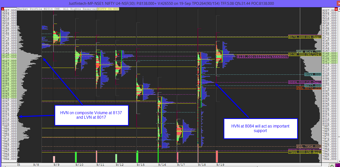 Nifty Future - ProAMT Analysis - Technical Levels - 22-09-2014