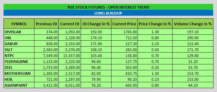 Stock Futures Open Interest Trend - EOD - 24-09-2014
