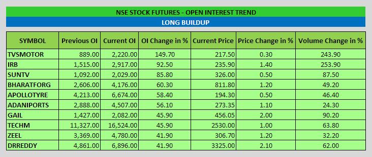 Stock Futures Open Interest Trend - EOD - 25-09-2014