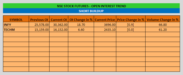 Stock Futures Open Interest Trend - EOD - 18-09-2014