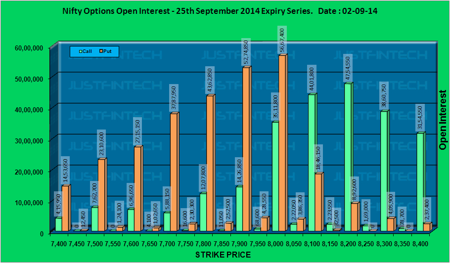 CNX Nifty - Active Options Open Interest EOD - 02-09-2014