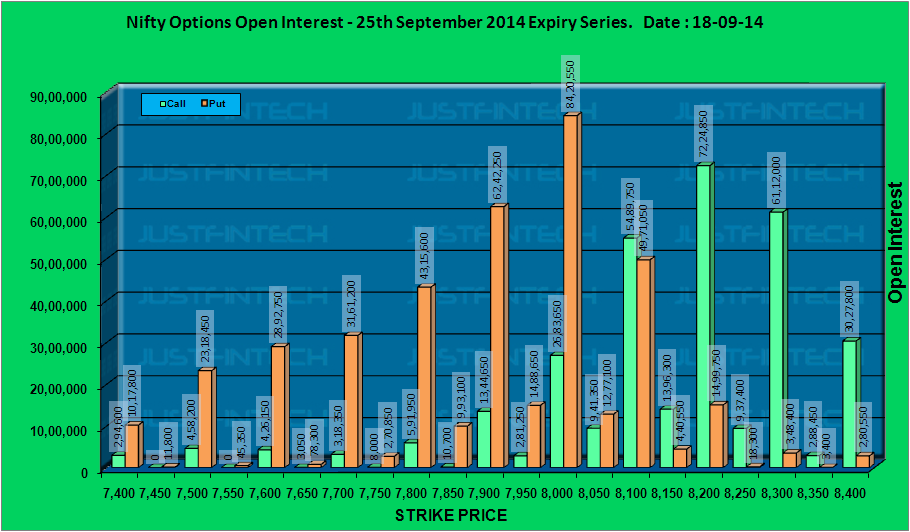 CNX Nifty - Active Options Open Interest EOD - 18-09-2014