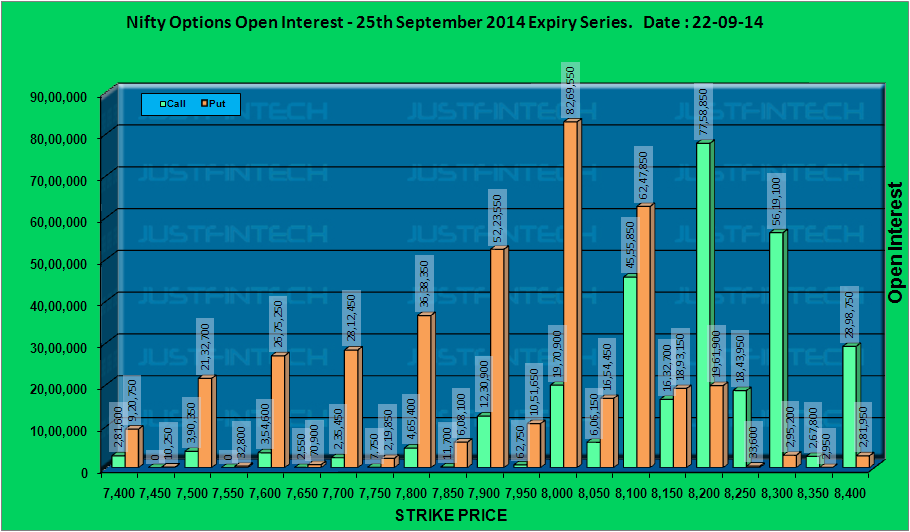 CNX Nifty - Active Options Open Interest EOD - 22-09-2014