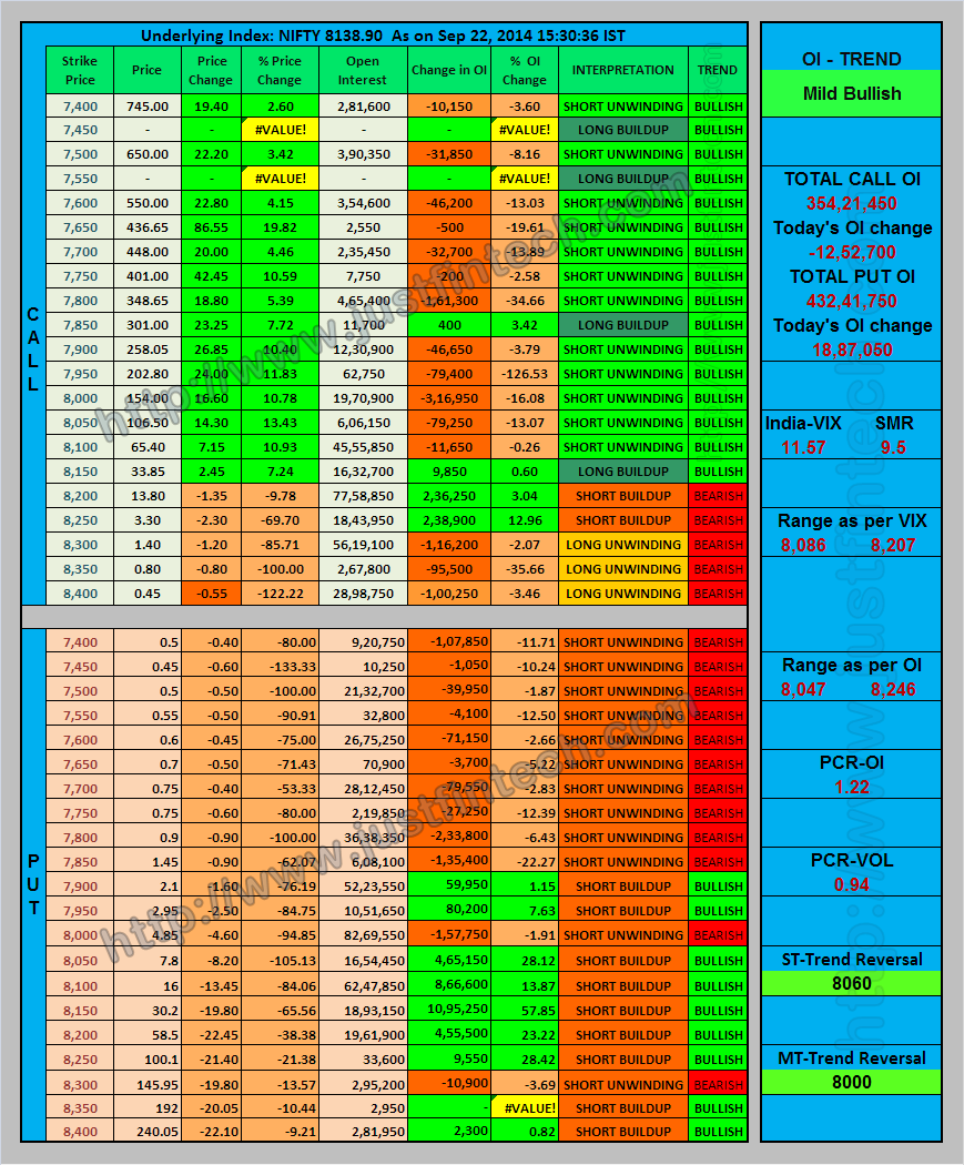 Nifty Index Options - Open Interest Analysis - EOD - 22-09-2014