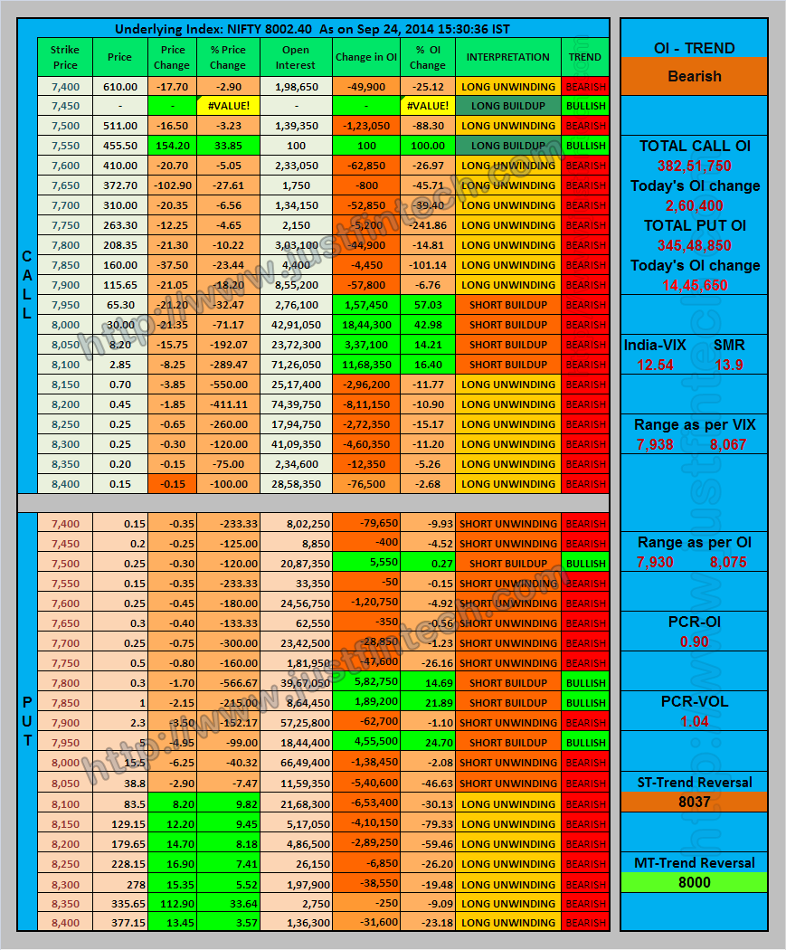 Nifty Index Options - Open Interest Analysis - EOD - 24-09-2014
