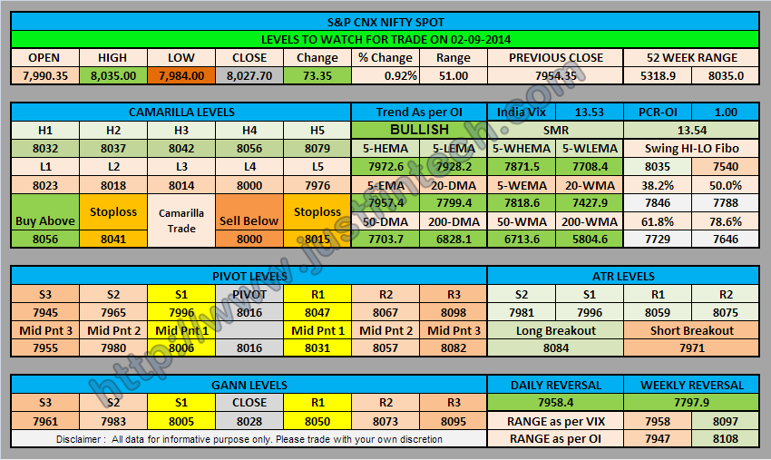 S&P CNX Nifty Spot Trading Levels for 02-09-2014