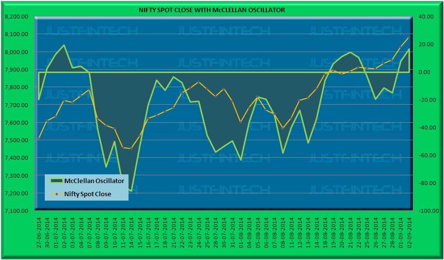 S&P CNX Nifty Spot McClellan Oscillator - 02-09-2014