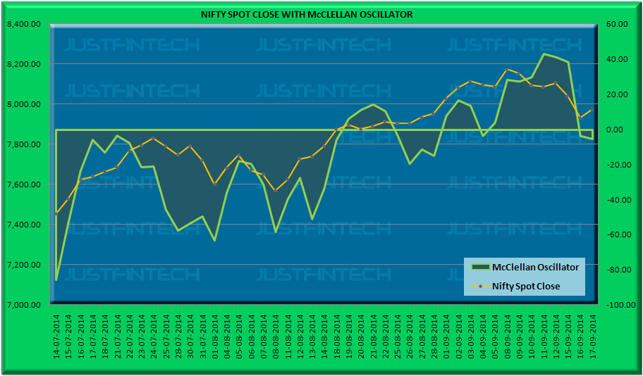 Nifty Put Call Ratio Live Chart: