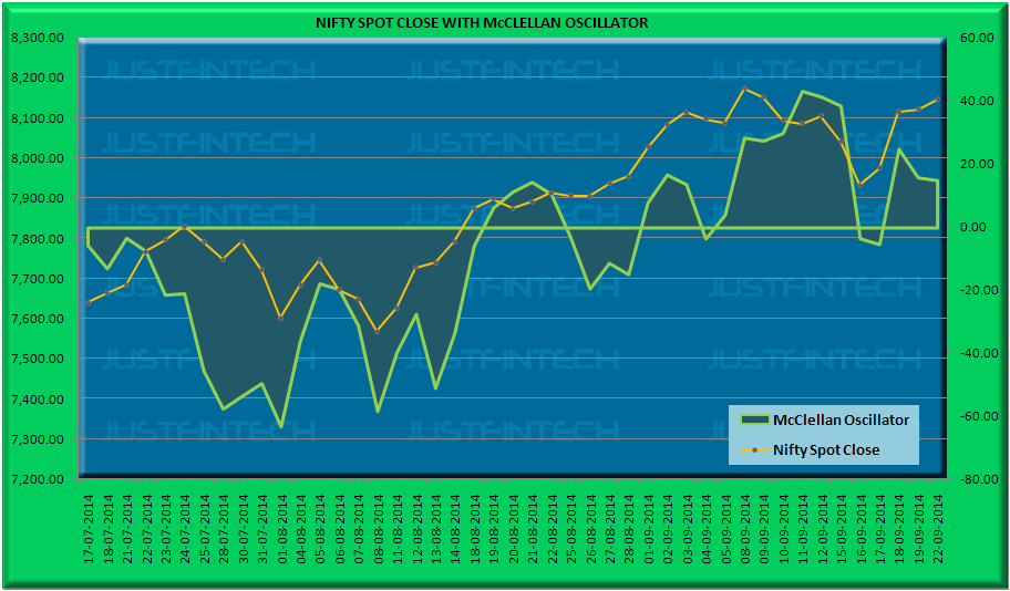 S&P CNX Nifty Spot McClellan Oscillator - 22-09-2014