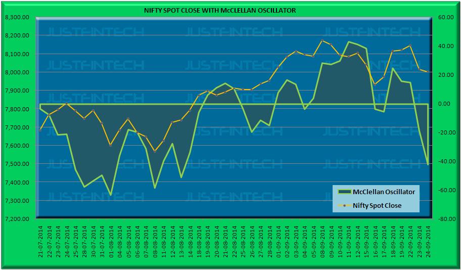 S&P CNX Nifty Spot McClellan Oscillator - 24-09-2014