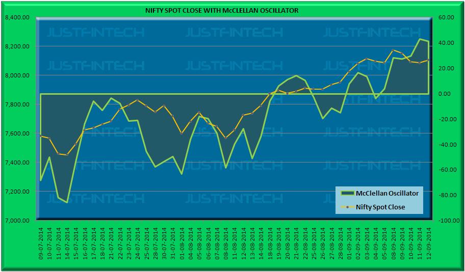 S&P CNX Nifty Spot McClellan Oscillator - 12-09-2014