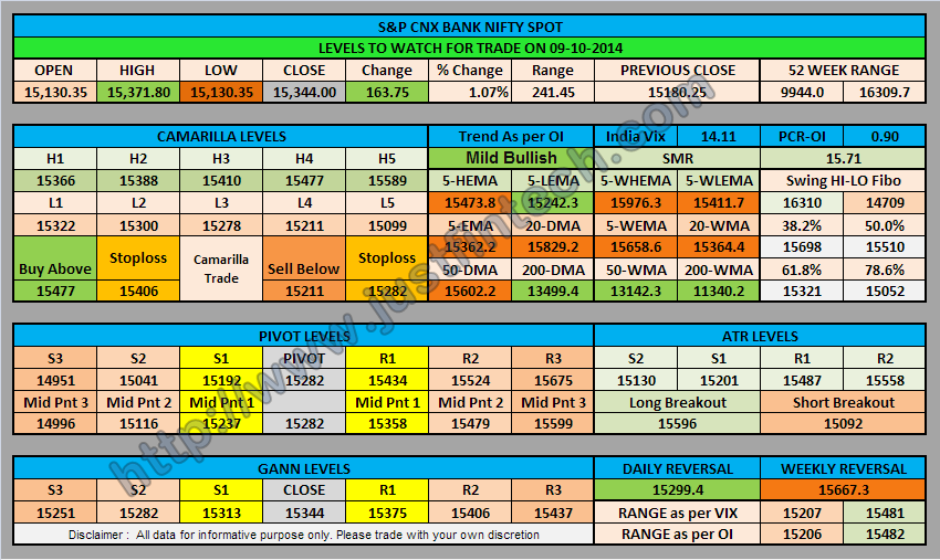 S&P CNX Bank Nifty Spot Trading Levels for 09-10-2014