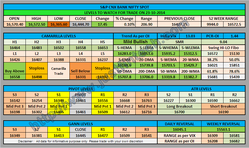 S&P CNX Bank Nifty Spot Trading Levels for 23-10-2014