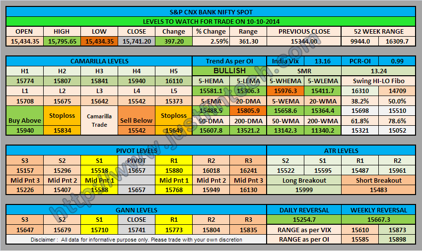 S&P CNX Bank Nifty Spot Trading Levels for 10-10-2014