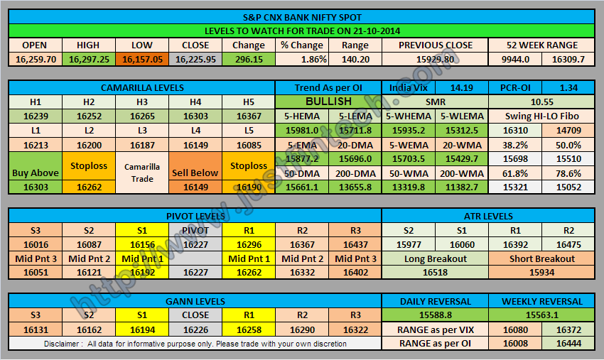 S&P CNX Bank Nifty Spot Trading Levels for 21-10-2014