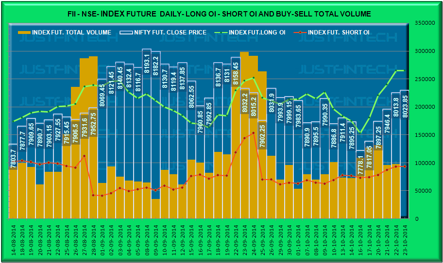 FII Index Derivatives - Outstanding Open Interest Data - 23-10-2014