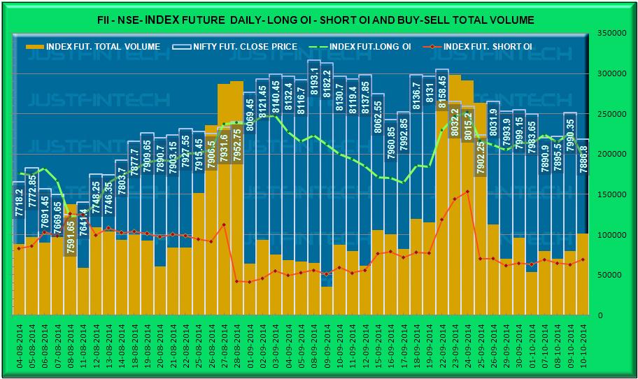FII Index Derivatives - Outstanding Open Interest Data - 10-10-2014