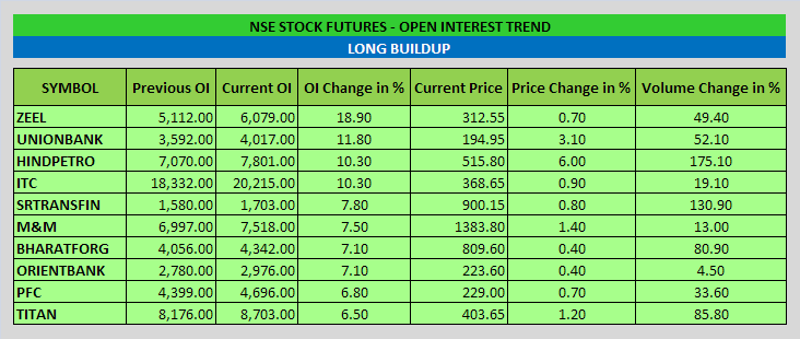 Stock Futures Open Interest Trend - EOD - 08-10-2014