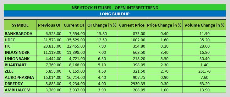 Stock Futures Open Interest Trend - EOD - 17-10-2014