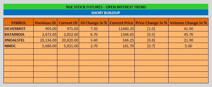 Stock Futures Open Interest Trend - EOD - 09-10-2014