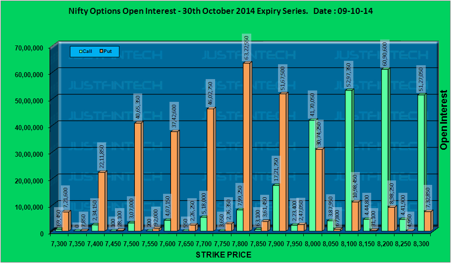 CNX Nifty - Active Options Open Interest EOD - 09-10-2014