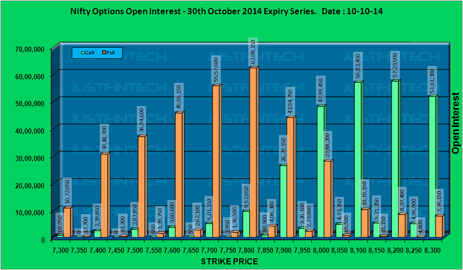 CNX Nifty - Active Options Open Interest EOD - 10-10-2014