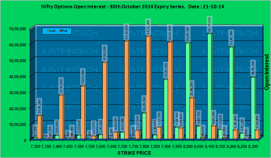 CNX Nifty - Active Options Open Interest EOD - 21-10-2014