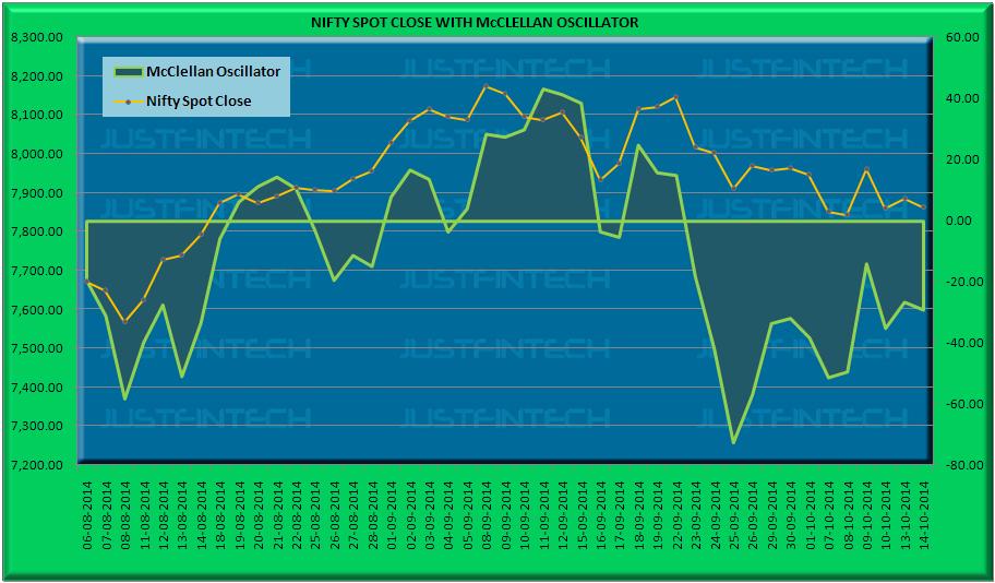 S&P CNX Nifty Spot McClellan Oscillator - 14-10-2014