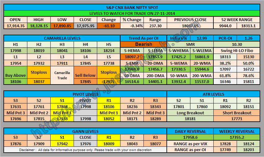 S&P CNX Bank Nifty Spot Trading Levels for 27-11-2014
