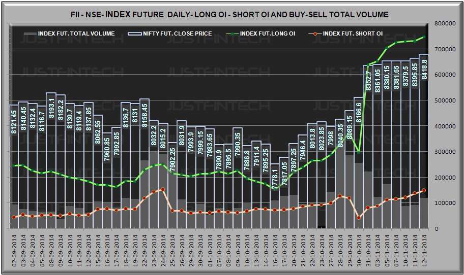 FII Index Derivatives - Outstanding Open Interest Data - 12-11-2014